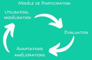 Modele Participatif